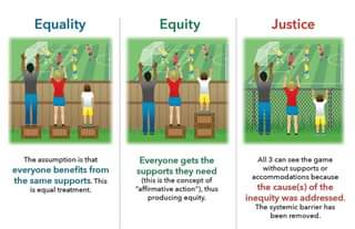 """May be an image of text that says 'Equality Equity Justice The assumption is that everyone benefits from the same supports. This is equal treatment. Everyone gets the supports they need (this the concept of """"affirmative action' ), thus producing equity. All 3 can see the game without supports or accommodations because the cause(s) of the inequity was addressed. The systemic barrier has been removed.'"""